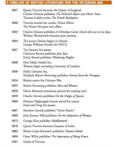 literature timeline Romanticism, an anthology, 4th edition - edited by duncan wu t imeline of the r omantic p eriod on this page you will find an enhanced timeline which chronicles current affairs and significant events in the arts and sciences during the romantic period.
