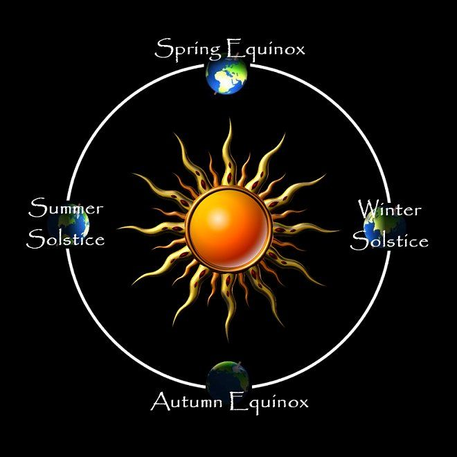 Solstice And Equinox Dates 2010 To 2020 - The Wheel Of The Year ...