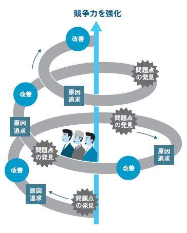 図1●日本の製造業に,IT業界が学ぶべきことは多い
