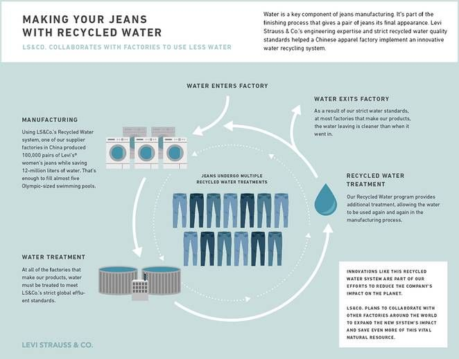 Levi Strauss & Co. launches water-recycling process to make jeans