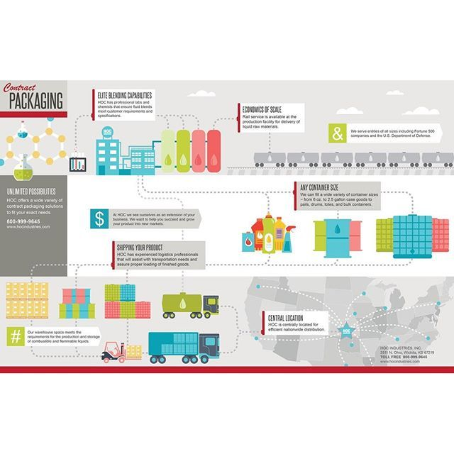 Inside layout #design for HOC's Contract Packaging #brochure. It walks their clients through an #infographic of their #process from mixing the materials, to #packaging, to #distribution. #layout #system #materials #chemistry
