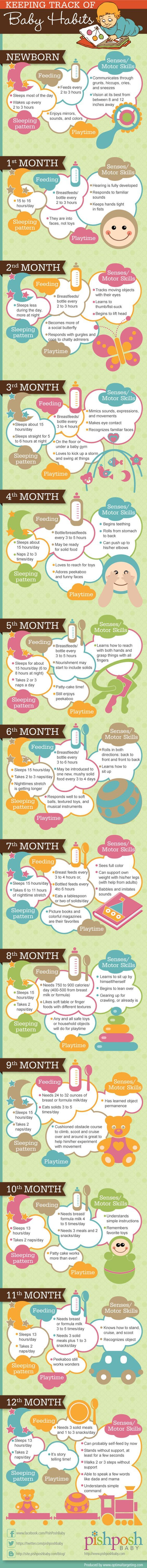 Babies change and grow so quickly! Whether you're a first time mother or not, this handy-dandy infographic is definitely worth saving.