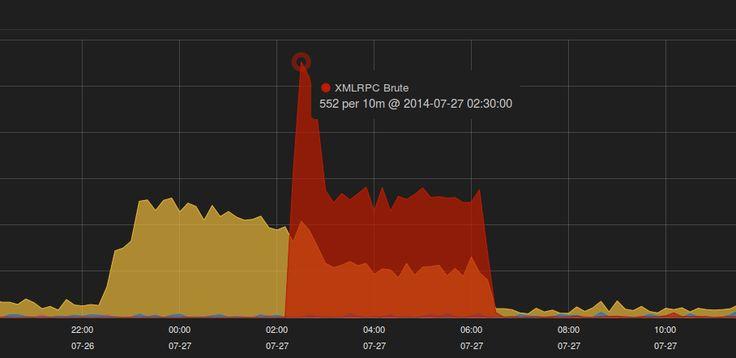 WordPress: ancora all'attacco contro l'interfaccia XML-RPC