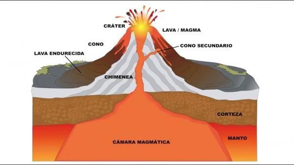 Para Comprender Mejor Las Causas De Los Volcanes Y Su Origen En Esta Lección De Unprofesor Vamos A H Tectonica De Placas Maquetas De Volcanes Geografía Física