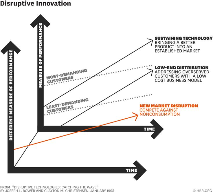 disruptive innovation thesis Of disruptive innovation theory is based on firms that have failed in the face of change rather than succeeded, making this analysis a unique study this thesis will use an empirical analysis.