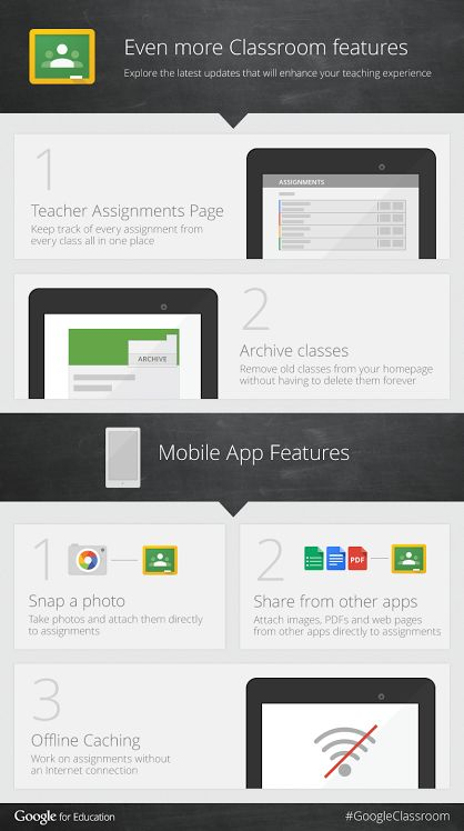 Google Classroom has recently added a set of interesting new features that we have covered in an earlier post here in EdTech and Learning. Google for Education has also created this beautiful visual capturing the latest updates in Google Classroom. We thought you might want to have a look.