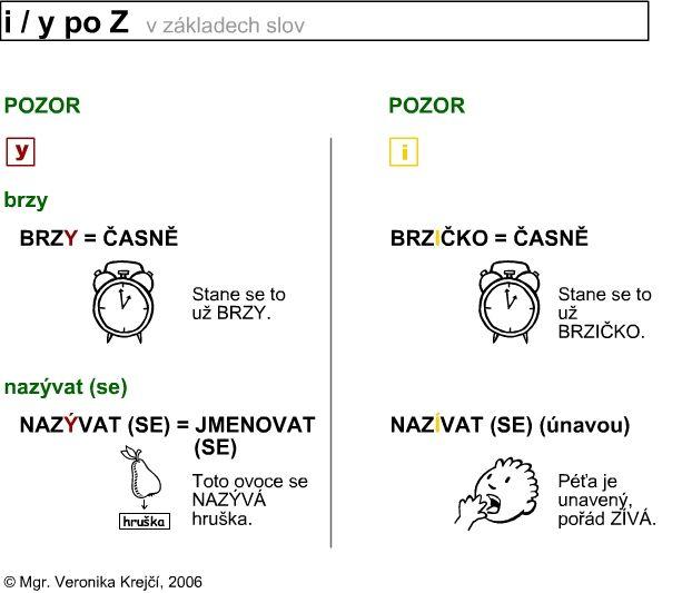 http://didaktikamj.upol.cz/download/i-y_po_Z.jpg