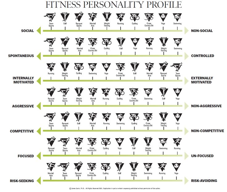 What's your fitness personality?  6 ways to put fun back in to your fitness
