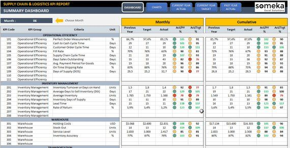Supply Chain Logistics Kpi Dashboard Ready To Use Excel