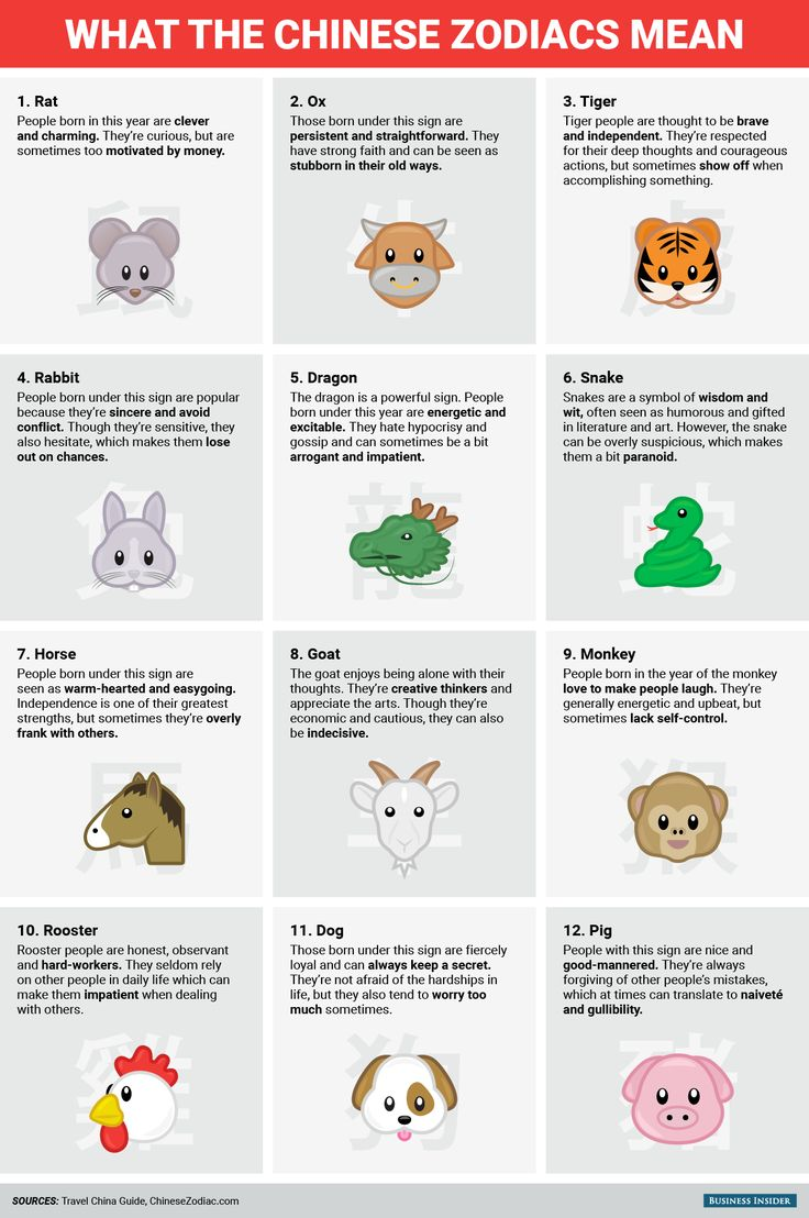 Astrology zodiac calendar