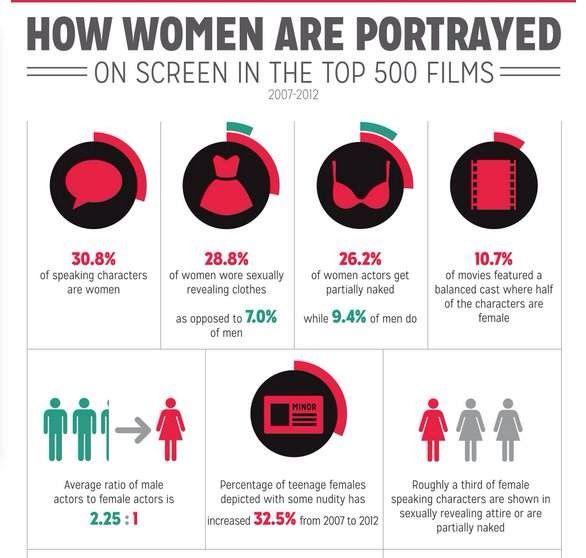 http://www.lesnouvellesnews.fr/comment-cinema-traite-personnages-feminins/