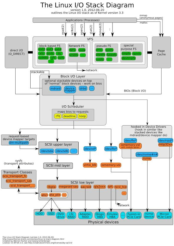 Linux io stack diagram