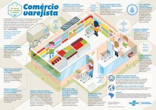 Infográfico - Comercio Varejista