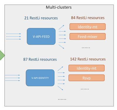#LinkedIn #Keeley Improving Resiliency and Stability of a Large-scale Monolithic API Service