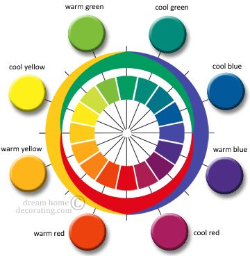 cool and warm colors: Ewald Hering color wheel chart