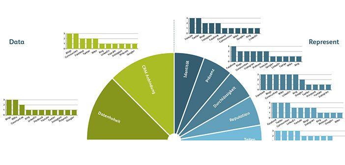 Social Media Toolbox für B2B-Unternehmen