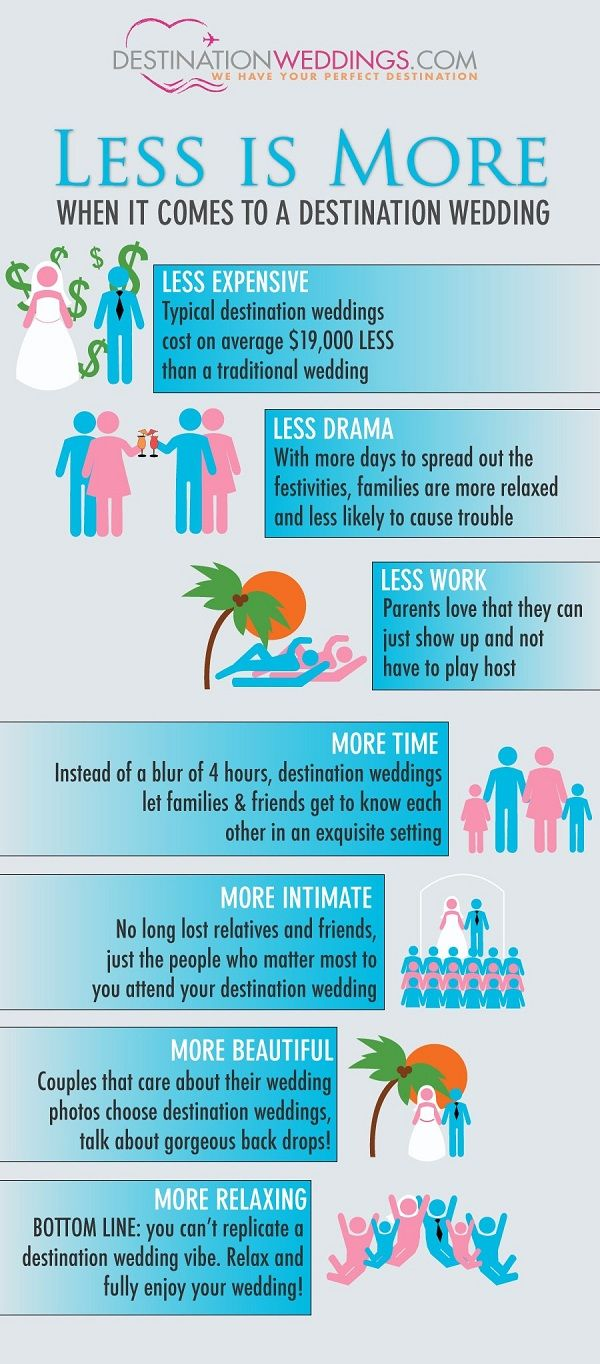 Destination Wedding Infographic. Some good points to keep in mind when thinking about a destination wedding.