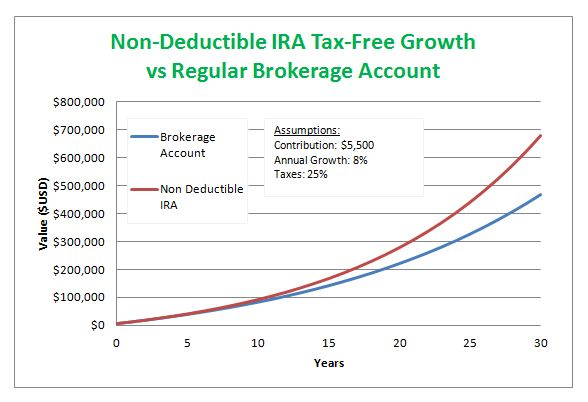 What Is a Non Deductible IRA and How Do I Invest In One? #tax_free_savings #retirement #IRS_contribution_limits #non_deductible_IRA