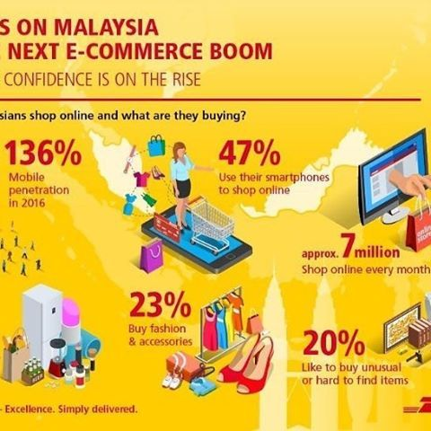 You want it you get it. Log in and click! Malaysia to get the e-commerce boom this year along with China and Pakistan.  _______________________________ #ecommerce #boom #cod #choices #worldwide #courierpakistan #courierlife #publication #infographic #dhl #malaysia #china #singapore #pakistan #success #entrepreneurship #startups #billionaire #ceo #socialmedia #digitalmarketing #ramiz #bonjour #repost #facebook #google #linkedin #si #goodday