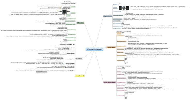 Courants Pédagogiques - pierrebenech - XMind: The Most Professional Mind Map Software