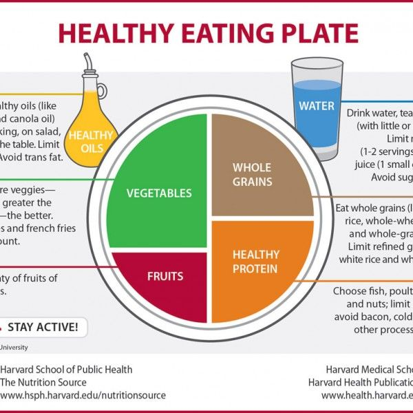 healthy eating plate Healthy Food Infographics