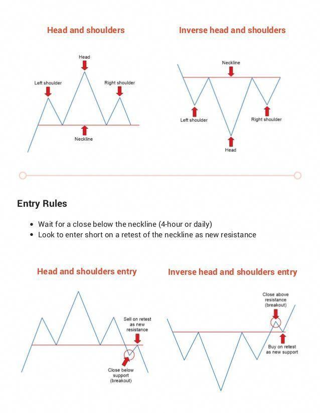 3 Forex Chart Patterns Cheat Sheet Forex Cheat Sheets Trading Charts