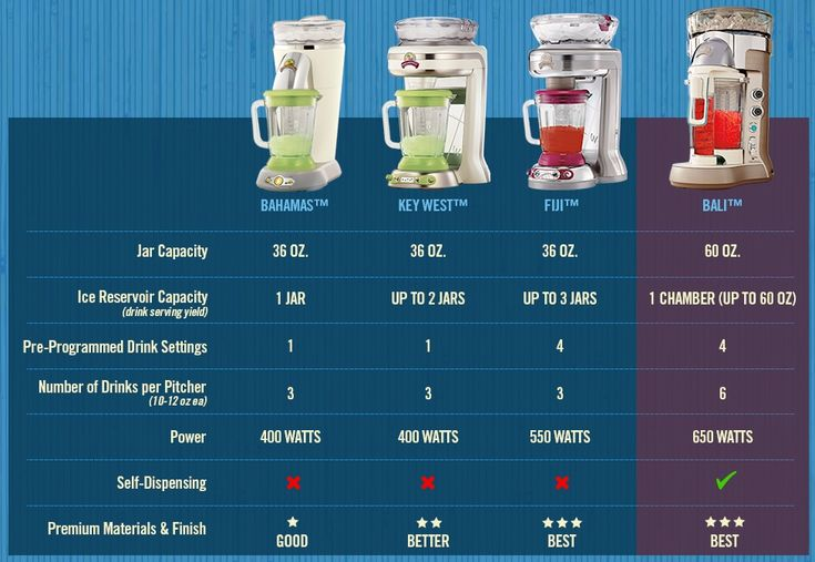 Margaritaville Frozen Drink Machines Compared