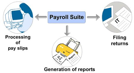 Payroll Services provides detailed information on Payroll Services, Online Payroll Services, Payroll Processing Services, Full Payroll Services and more: financialintelligence.eu