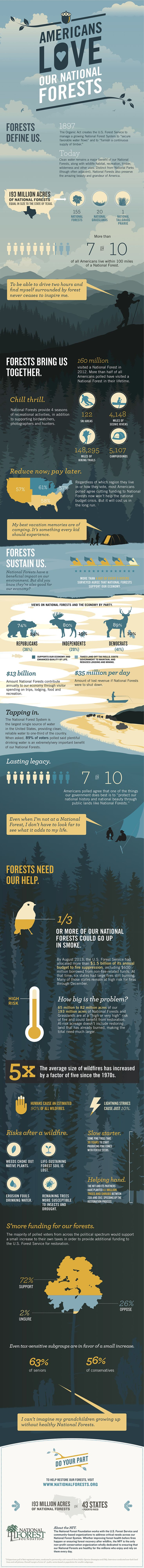 best ideas about forest conservation gaurdians americans love our national forests see just how much in the infographic