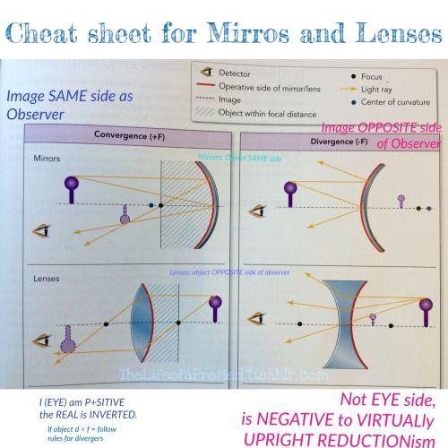 Introduction of Wave Optics