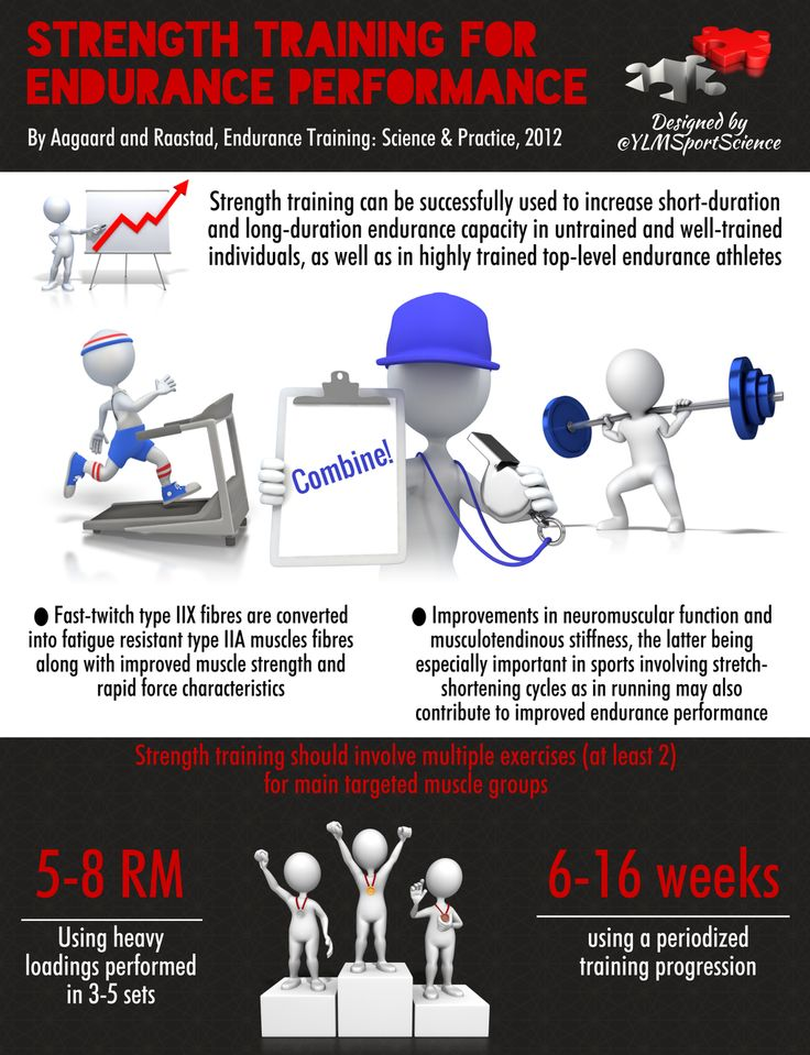 Strength trg for endurance performance Heavy loads (5-8 RM) 3-5 sets > 6 weeks Periodized progression