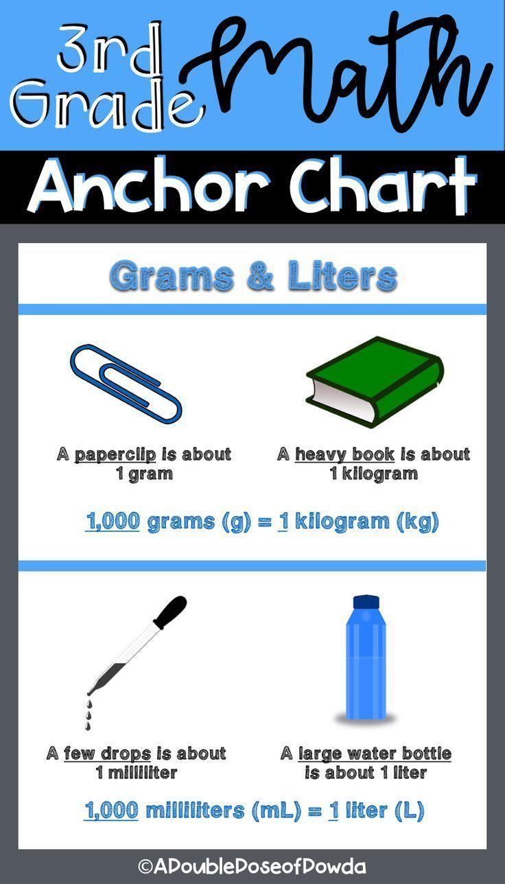 Kilogram To Liter : kilogram, liter, Metric, Measurement, Grams, Kilograms, Liters, Milliliters, Anchor, Chart, Charts,, Chart,, Third, Grade, Charts