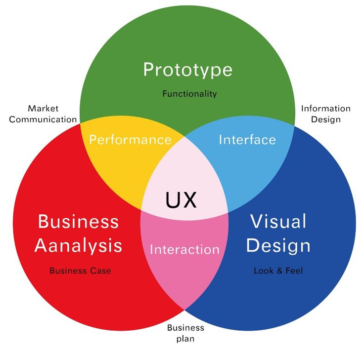 A simple formula to create your own UX Venn Diagram