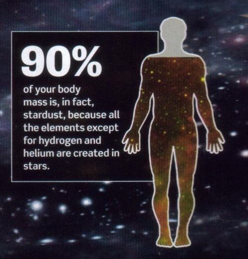 We're mostly water. Water (H2O) is mostly oxygen. Oxygen atoms can only be formed by nuclear fusion, which only happens inside stars (and atomic bombs). When stars explode, the oxygen is released. Pretty amazing.