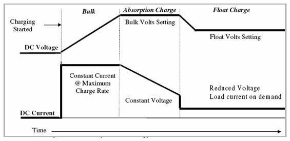 Rv My Electrical Solar Install