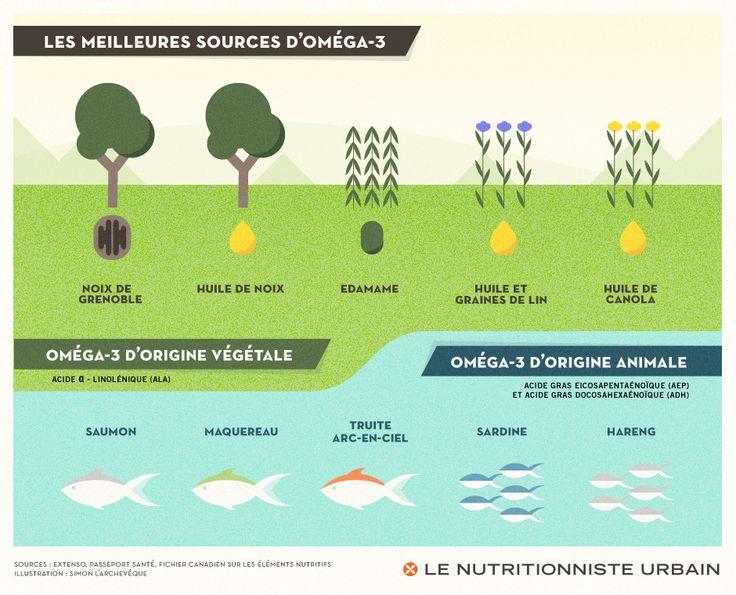 Meilleures sources d'oméga-3