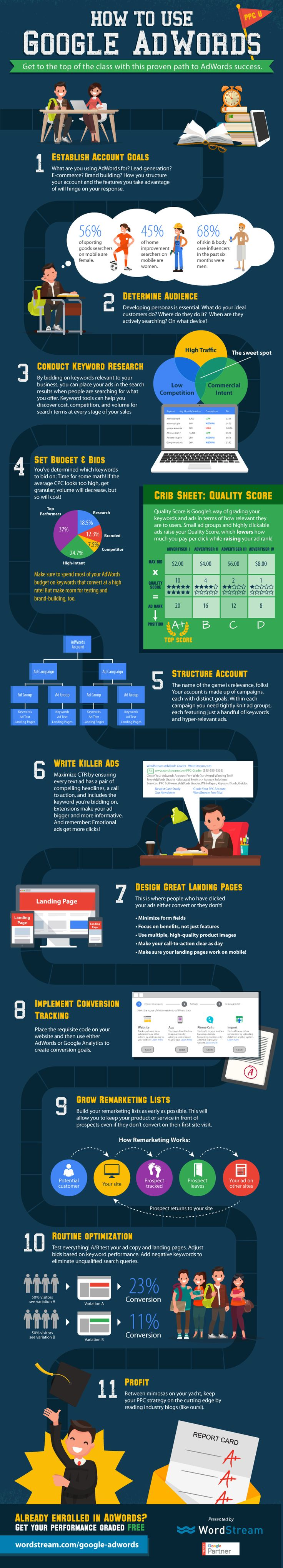 How to Use Google AdWords #Infographic #HowTo #Google