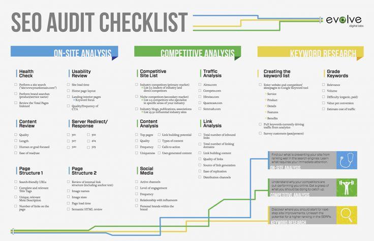 SEO check list audit