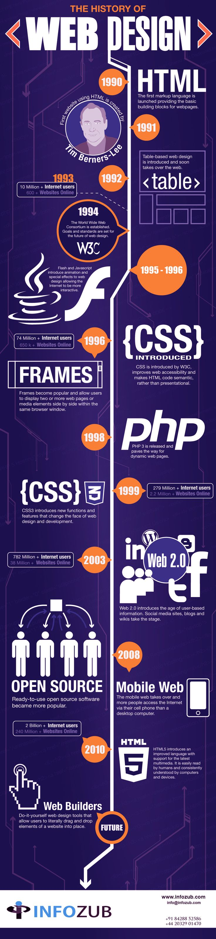 An Infographic about the History of Web Design from 1990 to the Future by Infozub. This infographic demonstrates the Past to Future of website designing.