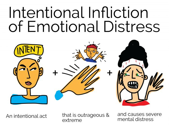 Intentional Infliction of Emotional Distress | Open Law Lab - Visual Law Library