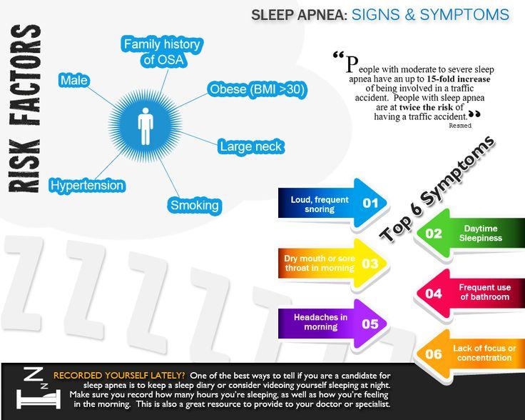 Infográfico que fornece um resumo dos sinais, riscos e sintomas da apneia do sono.