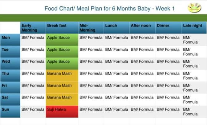Feeding chart / 6 month baby meal plan   – Baby food