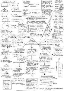GCSE Foundation Maths Revision Guide