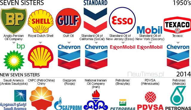 Crude Oil Petroleum - Seven Sisters