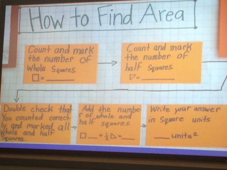 How to Find the Area- Sequencing thinking map (picture only)
