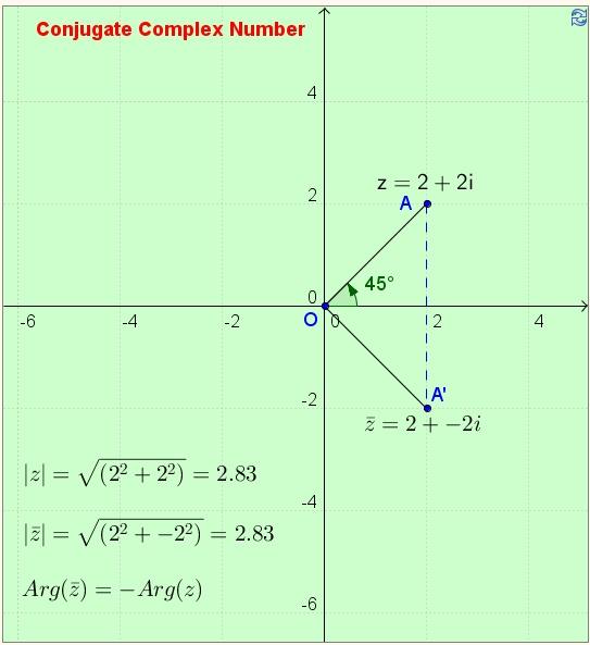 explain the relationship between complex numbers and quadratic equations