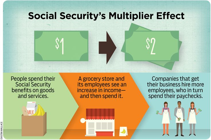 the economic benefits of social security to citizens Learn about social security's taxes, benefits productivity gains, wage increases, inflation, and many other demographic, economic, and program-specific factors domestic social policy division, social security administration.