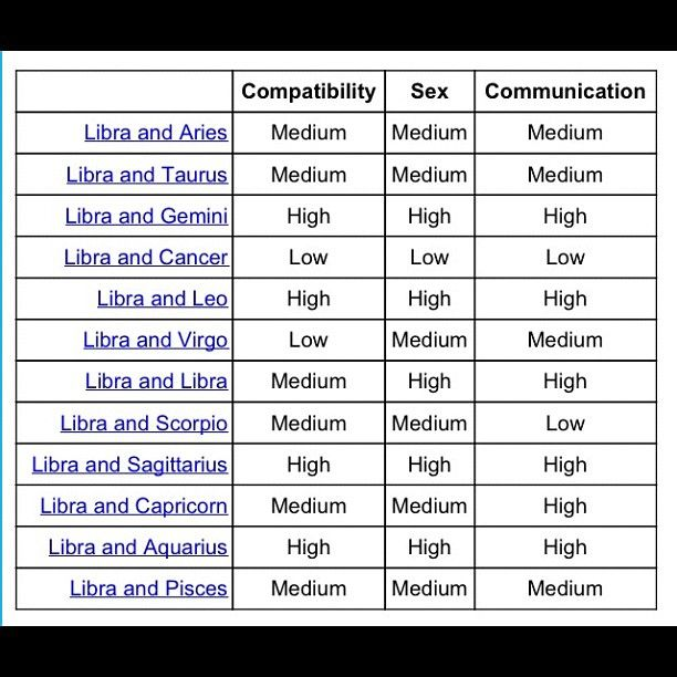 Libra Are Compatible With What Sign