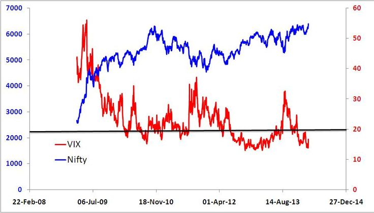 India VIX: The Stock Market Volatility Index