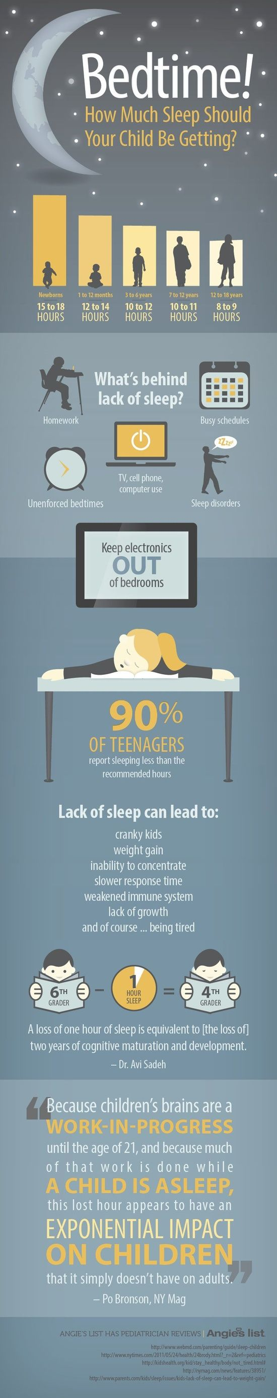 How much sleep should your kids be getting?! Info and graphic via Angies list.